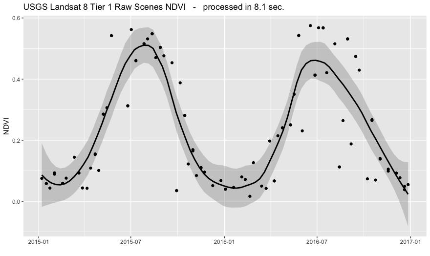 Google Earth Engine time series subset tool | Koen Hufkens